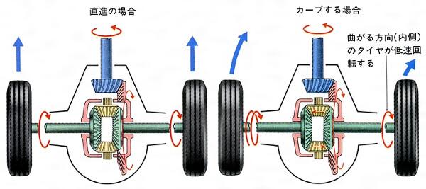 作動歯車装置図解